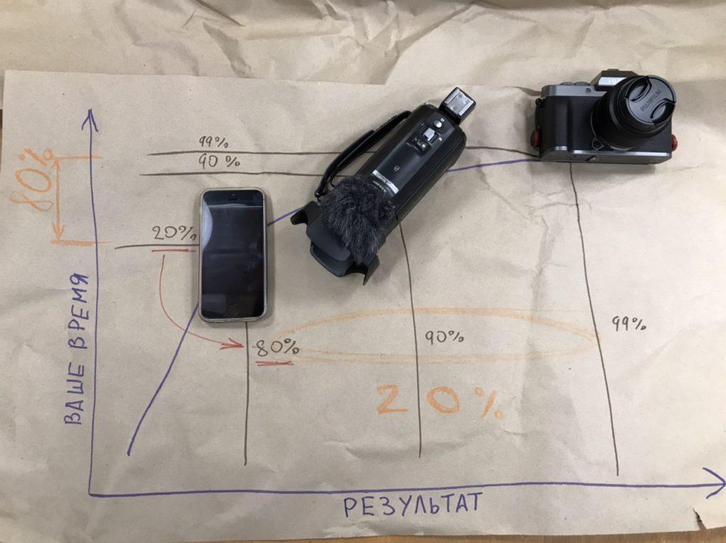 Видеокамеры - от простого к сложному
